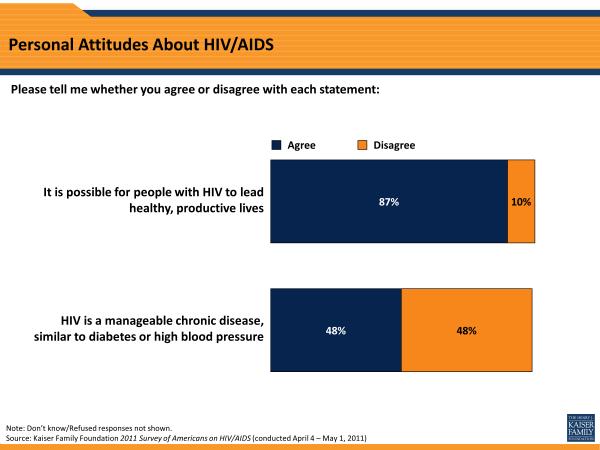 Personal Attitudes About HIV/AIDS