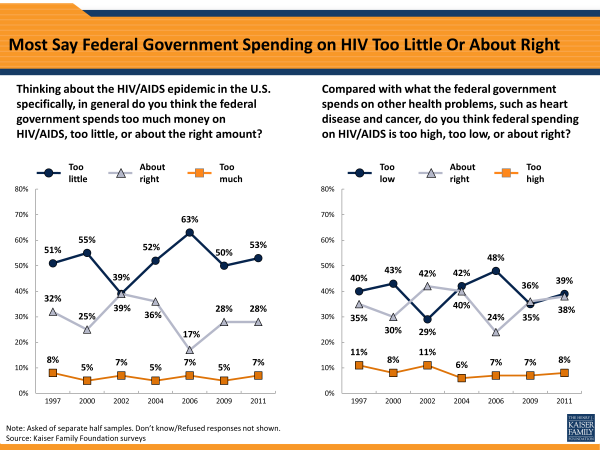 Most Say Federal Government Spending on HIV Too Little Or About Right