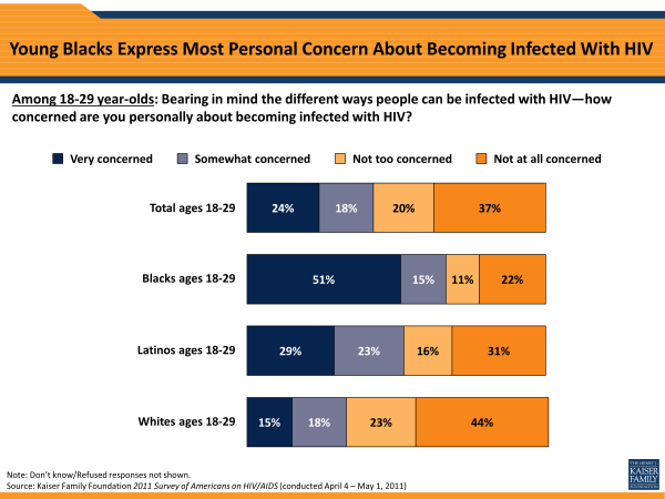 Young Blacks Express Most Personal Concern About Becoming Infected With HIV