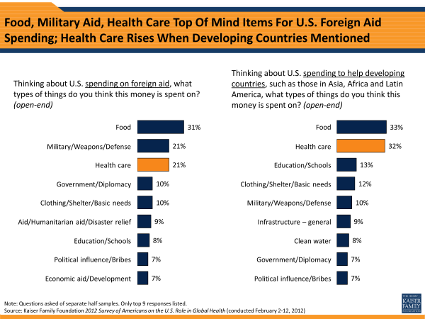 Food, Military Aid, Health Care Top of Mind Items For U.S. Foreign Aid Spending; Health Care Rises When Developing Countries Mentioned