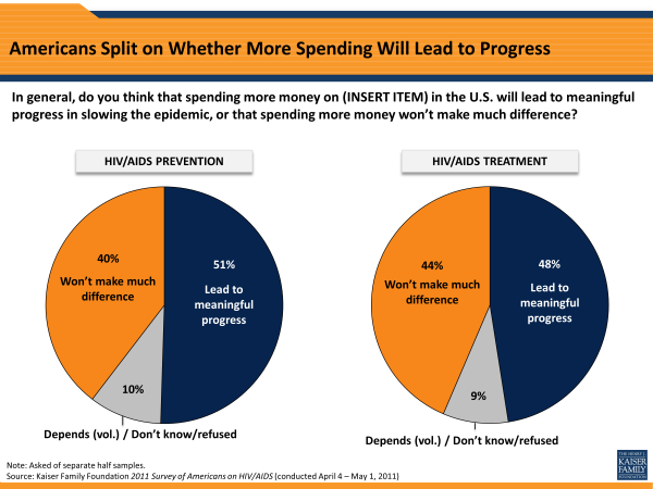 Americans Split on Whether More Spending Will Lead to Progress