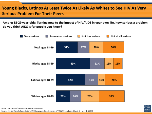 Young Blacks, Latinos At Least Twice As Likely As Whites to See HIV As Very Serious Problem For Their Peers