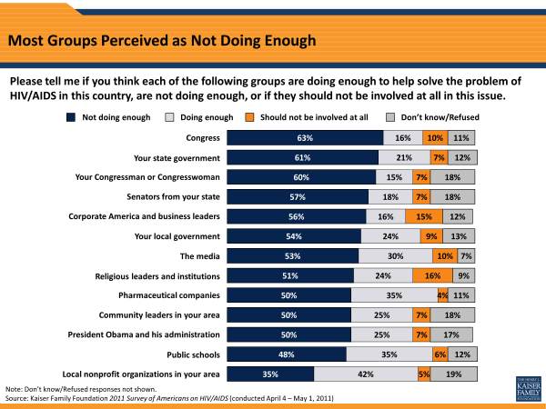 Most Groups Perceived as Not Doing Enough