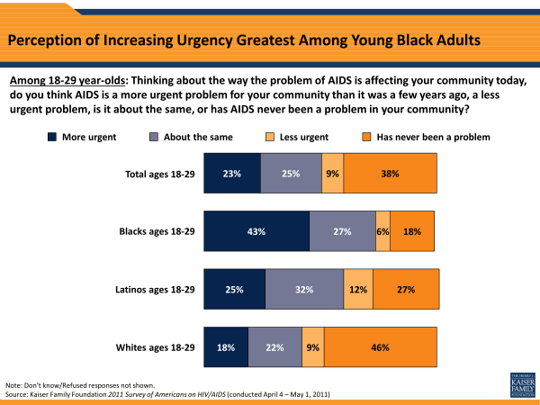 Perception of Increasing Urgency Greatest Among Young Black Adults