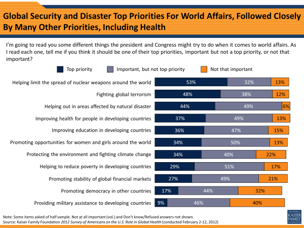 Global Security And Disaster Top Priorities For World Affairs, Followed Closely By Many Other Priorities, Including Health