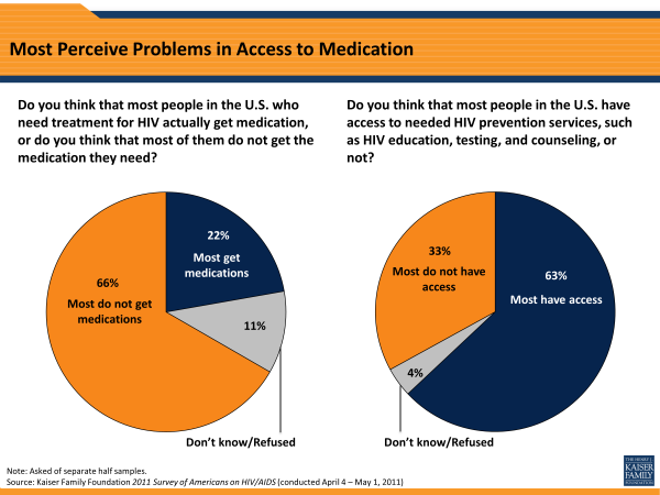 Most Perceive Problems in Access to Medication