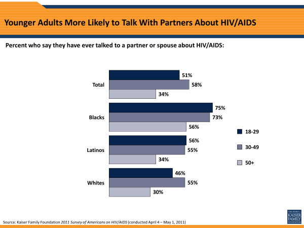 Younger Adults More Likely to Talk With Partners About HIV/AIDS