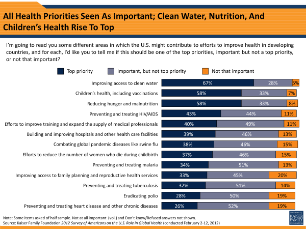 All Health Priorities Seem As Important; Clean Water, Nutrition, And Children's Health Rise To Top