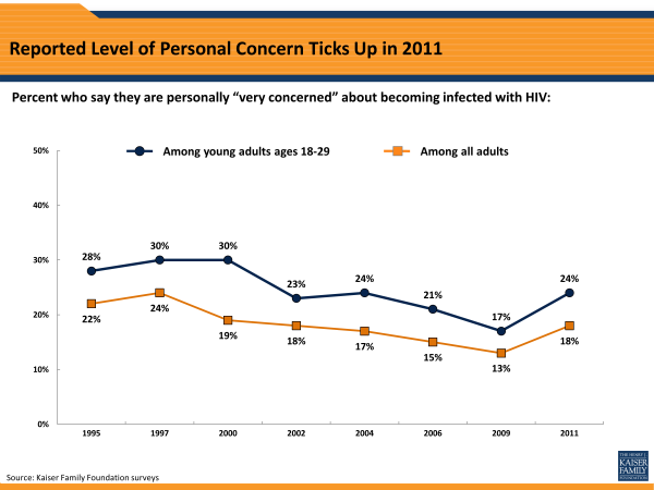 Reported Level of Personal Concern Ticks Up in 2011