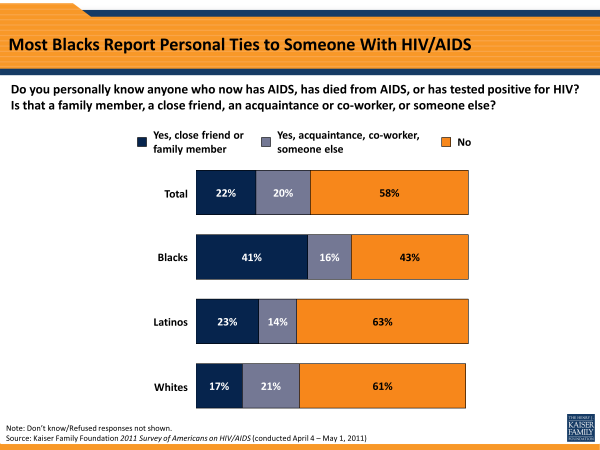 Most Blacks Report Personal Ties to Someone With HIV/AIDS