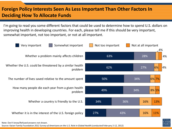 Foreign Policy Interests Seen As Less Important Than Other Factors In Deciding How To Allocate Funds