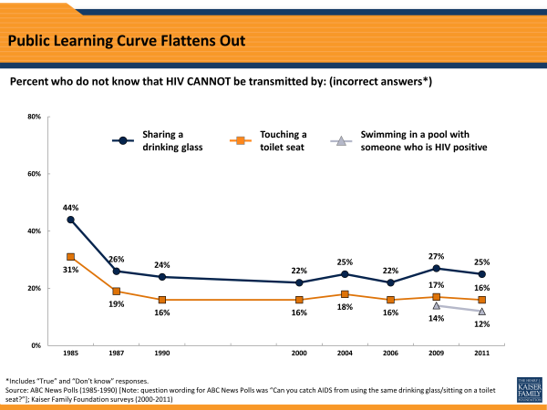 Public Learning Curve Flattens Out