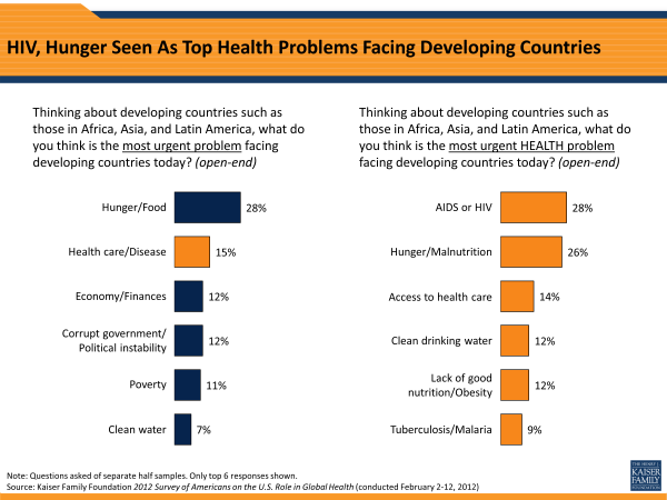 HIV, Hunger Seen As Top Health Problems Facing Developing Countries