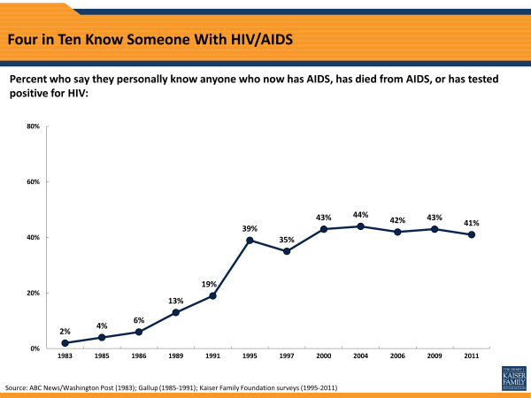 Four in Ten Know Someone With HIV/AIDS