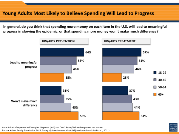 Young Adults Most Likely to Believe Spending Will Lead to Progress