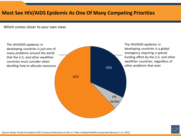 Most See HIV/AIDS Epidemic As One Of Many Competing Priorities