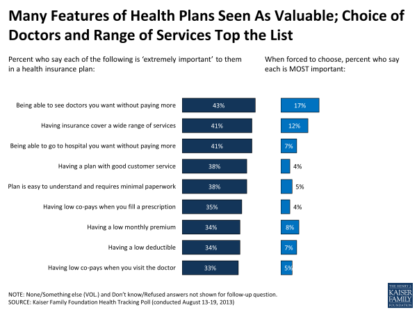 Many Features of Health Plans Seen As Valuable; Choice of Doctors and Range of Services Top the LIst