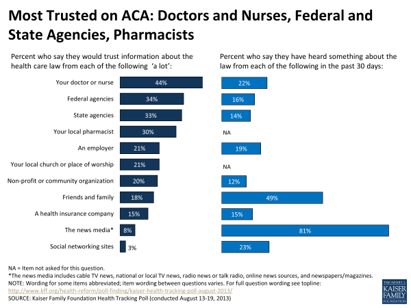 Most Trusted on ACA: Doctors and Nurses, Federal and State Agnes, Pharmacists