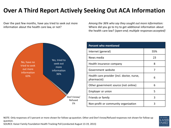 Over A Third Actively Seeking Out ACA Information
