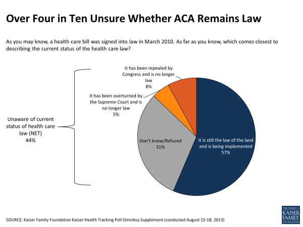 Over Four in Ten Unsure Whether ACA Remains Law