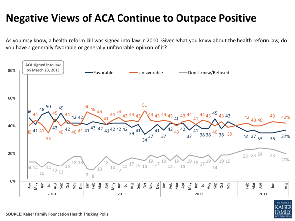 Negative Views of ACA Continue to Outpace Positive