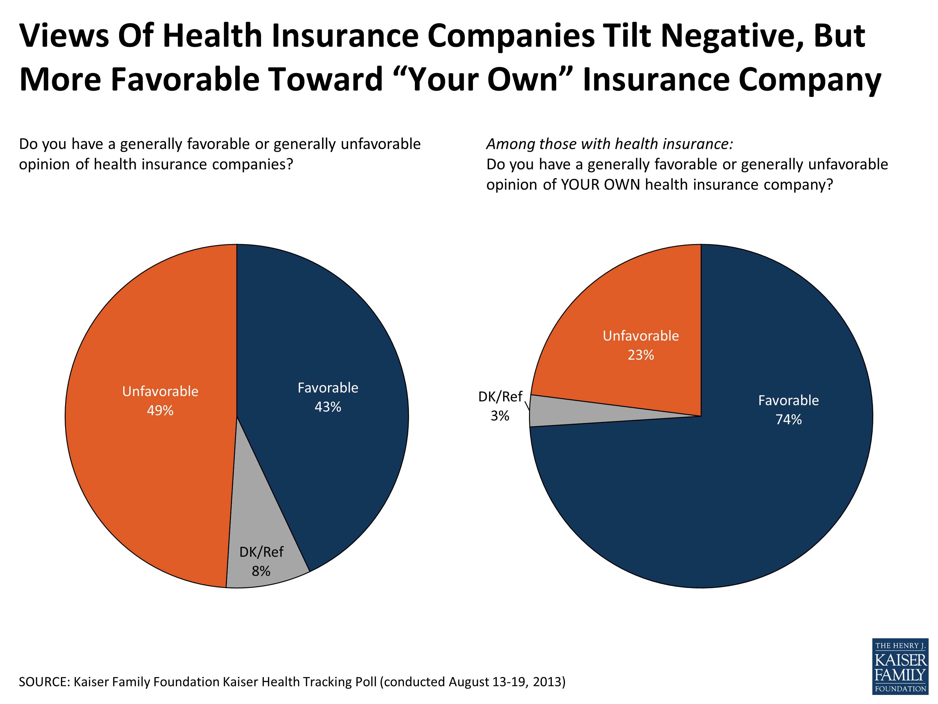 Health Insurance Companies >> Views Of Health Insurance Companies The Henry J Kaiser Family