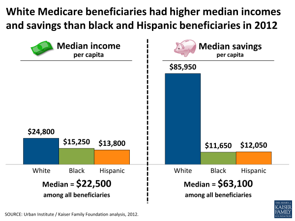 White Medicare beneficiaries had higher median incomes and savings than black and Hispanic beneficiaries in 2012