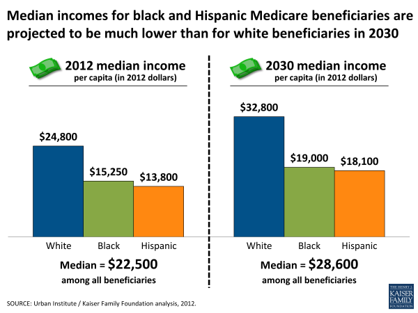 Median incomes for black and Hispanic Medicare beneficiaries are projected to be much lower than for white beneficiaries in 2030