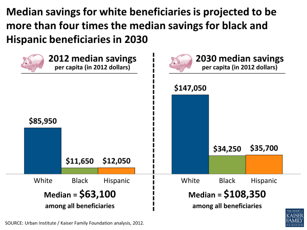 Median savings for white beneficiaries is projected to be more than four times the median savings for black and Hispanic beneficiaries in 2030