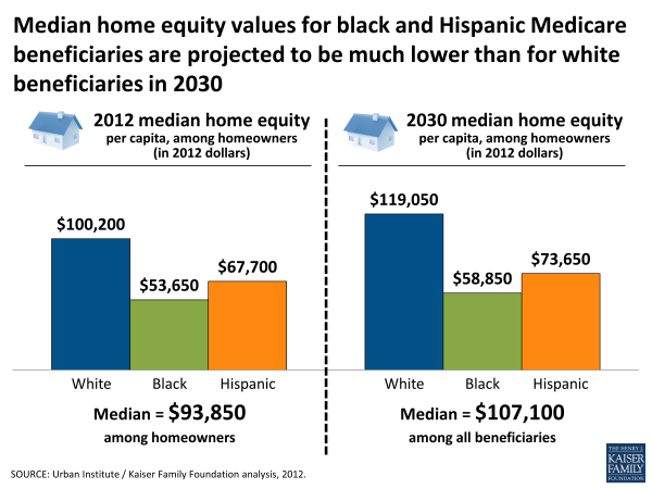 Median home equity values for black and Hispanic Medicare beneficiaries are projected to be much lower than for white beneficiaries in 2030