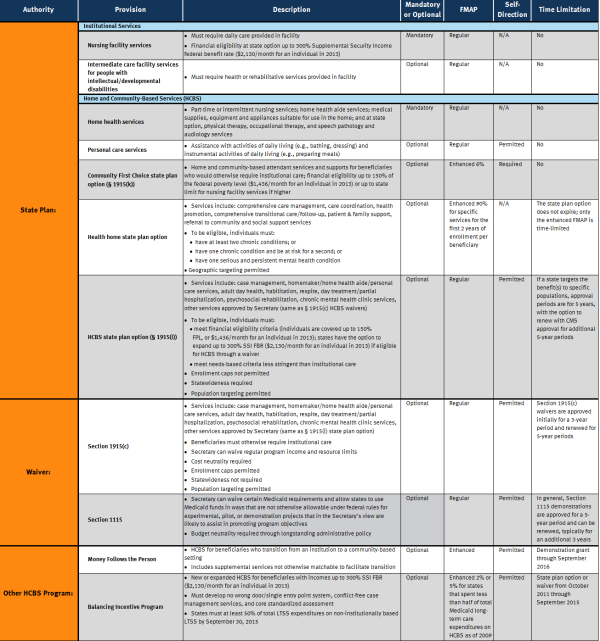 Table 1. Overview of Medicaid Long-Term Services and Supports Provisions
