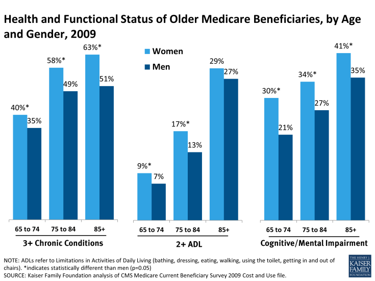 Health and Functional Status of Older Medicare Beneficiaries, by Age and Gender, 2009