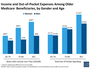 Income and Out-of-Pocket Expenses Among Older Medicare Beneficiaries, by Gender and Age