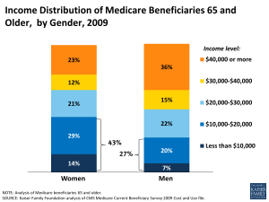 Income Distribution of Medicare Beneficiaries 65 and Older, by Gender, 2009
