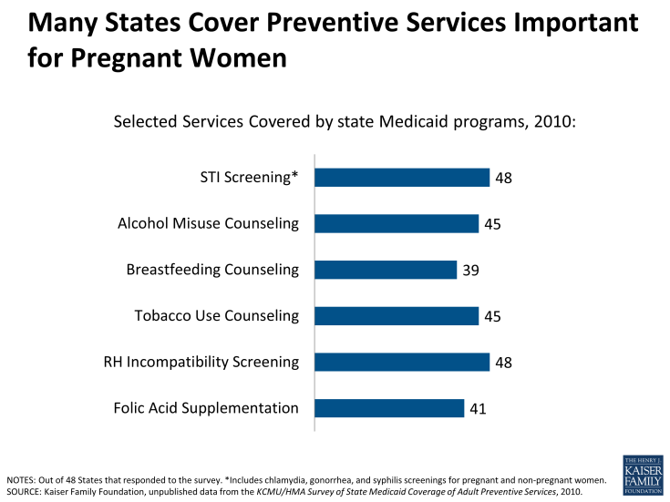 Many States Cover Preventive Services Important for Pregnant Women