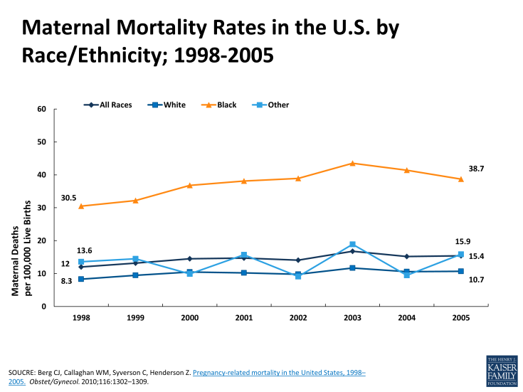 Maternal Mortality Rates in the U.S. by RaceEthnicity; 1998-2005