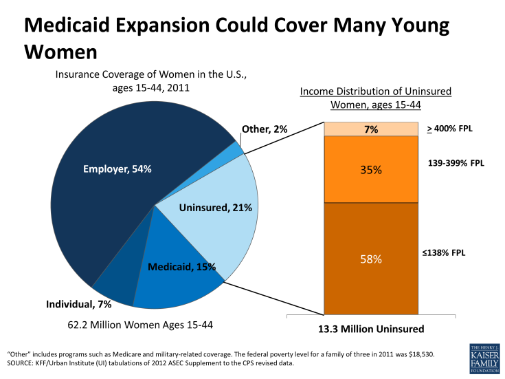 Medicaid Expansion Could Cover Many Young Women