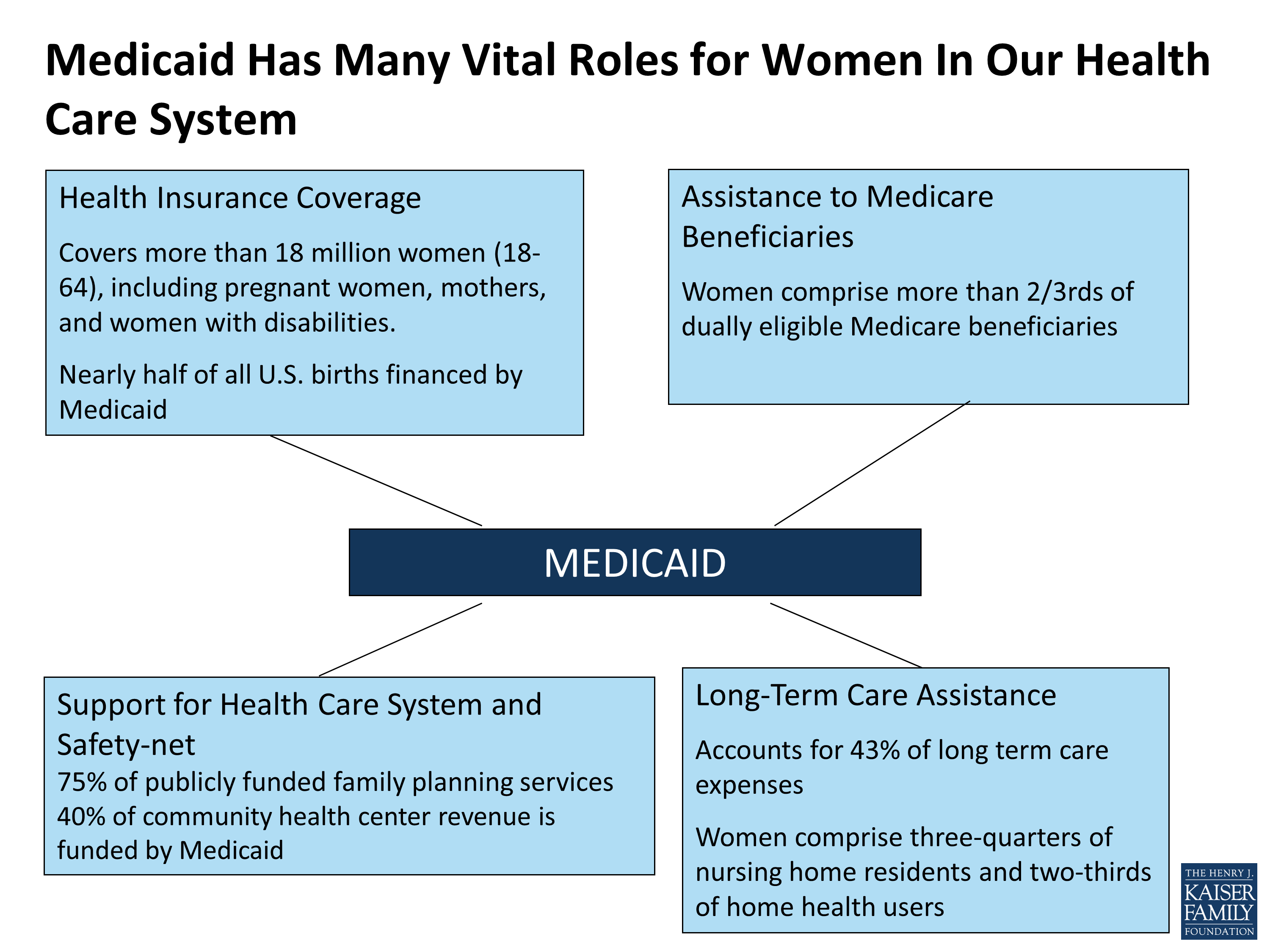Medicaid Has Many Vital Roles for Women In Our Health Care