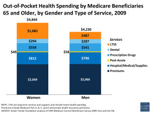 Out-of-Pocket Health Spending by Medicare Beneficiaries 65 and Older, by Gender and Type of Service, 2009