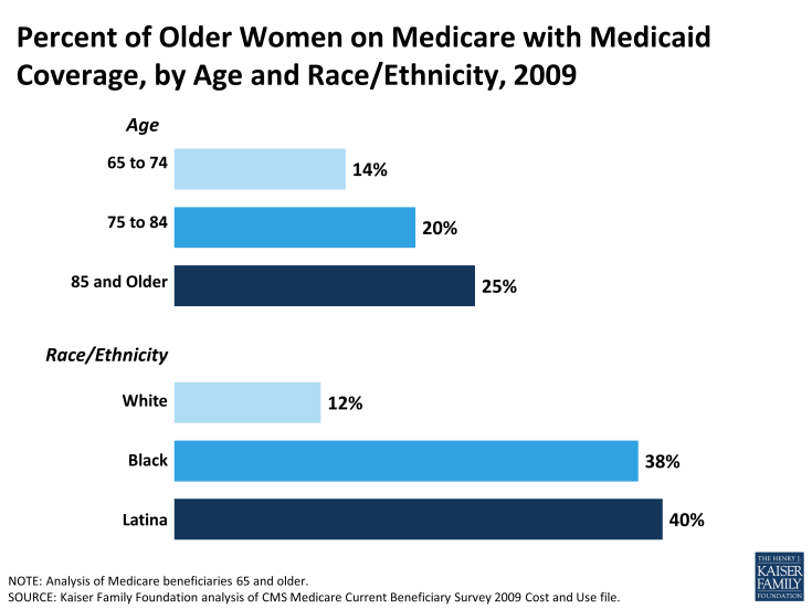 Percent of Older Women on Medicare with Medicaid Coverage, by Age and Race/Ethnicity, 2009
