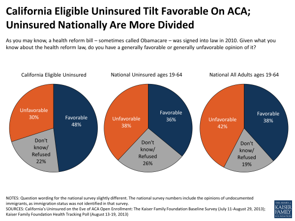 California Eligible Uninsured Tilt Favorable on ACA; Uninsured Nationally Are More Divided