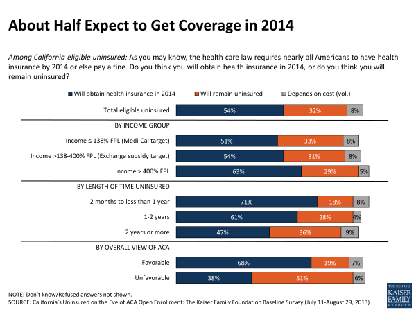 About Half Expect to Get Coverage in 2014