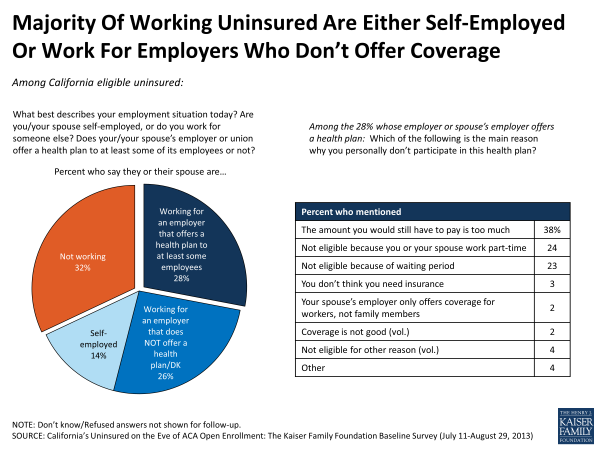 Most of the Working Uninsured Are Either Self-Employed or Work for Employers Who Don't Offer Coverage