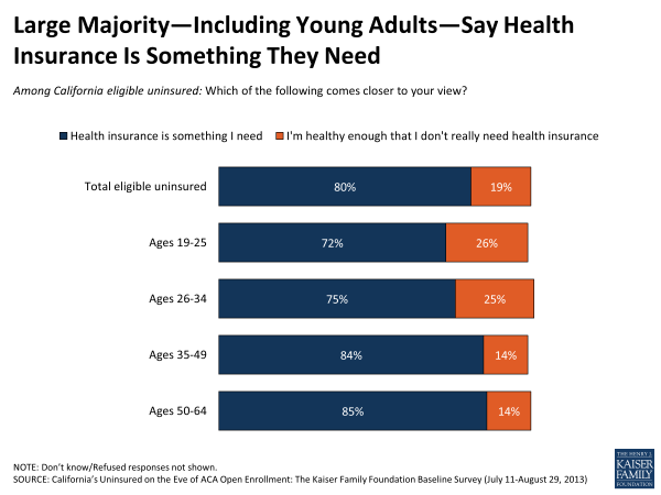 Large Majority - Including Young Adults - Say Health Insurance Is Something They Need