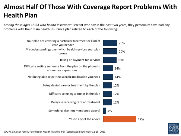 Almost Half of Those With Coverage Report Problems With Health Plan