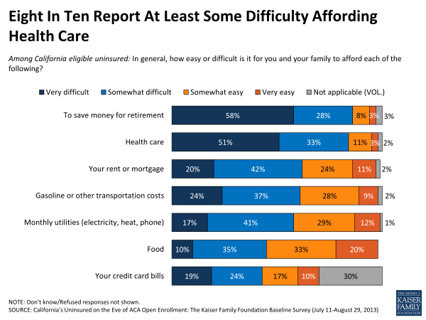 Eight in Ten Report At lEast Some Difficulty Affording Health Care