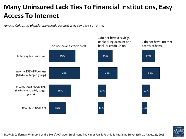 Many Uninsured Lack Ties to Financial Institutions, Easy Access to Internet