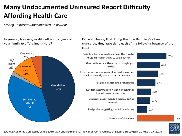 Many Undocumented Uninsured Report Difficulty Affording Health Care