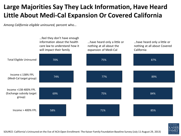 Large Majorities Say They Lack Information, Have Heard Little About Medi-Cal Expansion or Covered California