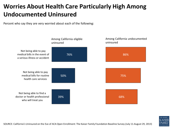 Worries About Health Care Particularly High Among Undocumented Uninsured